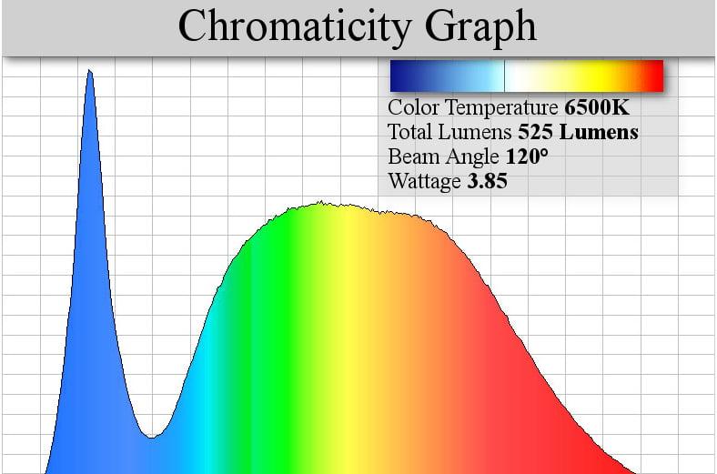 LMS-Chromaticity-Graph